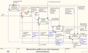 Бизнес процессы дипломная работа скачать заказать или купить  Диаграмма декомпозиции блока А0 Выполнить работы по изготовлению электросборок