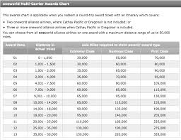 One World Mileage Chart Cathay Pacific Asia Miles Now Amex Membership Rewards