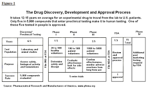 Clinical Trial Process Flow Chart Ppt The Drug Development And Approval Process Fdareview Org