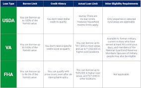 Residual Income For Va Loans Chart Louisville Kentucky Mortgage Lender For Fha Va Khc Usda