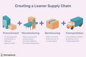 Supply Chain Management And Logistics Retail Examples
