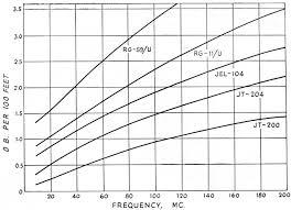 Coax Comparison Chart Coaxial Cable Attenuation