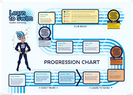 Learn To Swim Progression Chart By Scottish Swimming Issuu