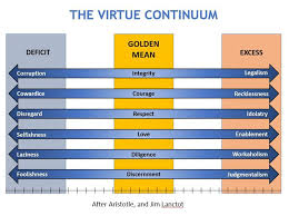 Adaptation Of Jim Lanctots Chart Representing Aristotles