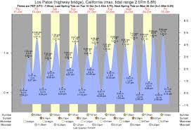 Surfside Tide Chart Surfside Jetty Tide Times Tide Charts