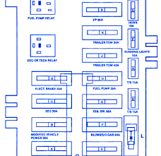 ford econoline e150 cargo 1994 fuse box block circuit breaker ford econoline e150 cargo 1994 fuse box block circuit breaker diagram