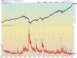 Economicgreenfield 1 25 18 Vix Daily V Spx Since 2003