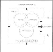 Sample Preschool Organizational Chart Child Care Centers As Organizations A Social Systems