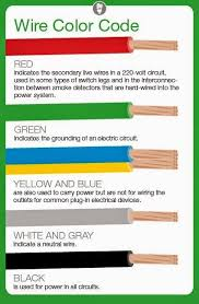 10 best electricity images on pinterest Usb Cable Wiring Color Code meaning of electrical wire color codes ~ electrical engineering world usb cable wiring color code