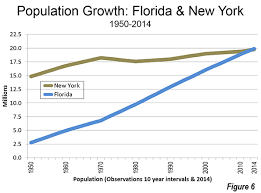 2014 State Population Rise Of South And West Continues