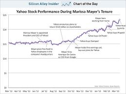 Yahoo Stock Price Chart Chart Of The Day Yahoo Stock Under Marissa Mayer Business