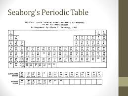 Unit 3 – Periodic Table of Elements - ppt download
