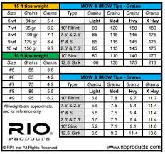 D Loop Spey Casting Rio Spey Line Weight Table