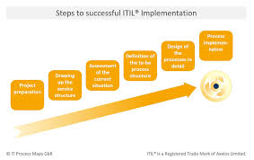 itil process itil process templates use cases