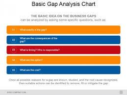 Basic Gap Analysis Chart Ppt Powerpoint Presentation