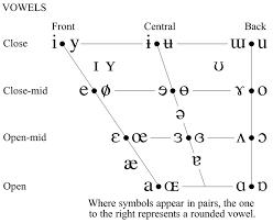 Phonology Symbols Chart International Phonetic Alphabet Ipa