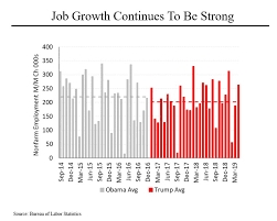 Steve Rattners Morning Joe Charts Strong Economy Is A