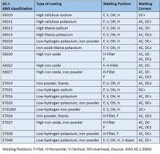 Welding Filler Wire Selection Chart Welding Rod Diagram Wiring Schematic Diagram 8 Laiser