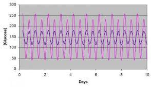 Hba1c Normal Range Chart Hemoglobin A1c Testing Reference Interval Interpretation