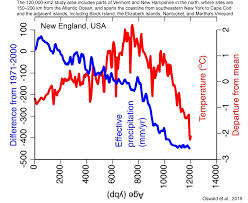 Global Temperature Chart 10000 Years 600 Non Warming Graphs 2