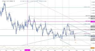 Usd Price Chart Euro Price Chart Eur Usd Reverses Course Post Ecb Trade