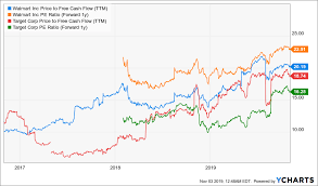 Walmart 10 Year Stock Chart Walmart Vs Target One Clear Winner Target Corporation