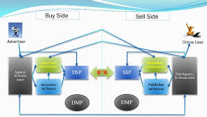 All About Programmatic Buying Rtb Dsp Ssp Dmp Dct A