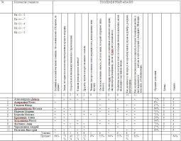 Методическая разработка по теме поэлементный анализ контрольных   Поэлементный анализ результатов контрольной работы по математике