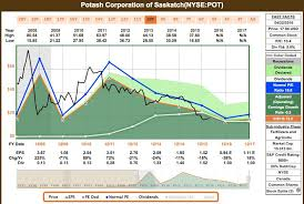 Stock Buy Potash Corp Nutrien Ltd Nyse Ntr Seeking