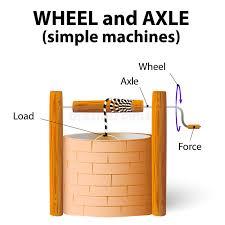 Wheel and axle stock vector Illustration of artesian 58271929