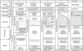 Alberta Stratigraphic Chart A New Lithostratigraphic Framework For The Cretaceous