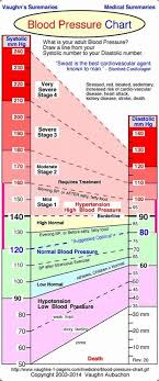 Low Blood Pressure Rate Chart Image Result For Scale For Low Blood Pressure Headachechart