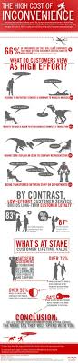 17 best images about customer service the social why bad customer service bleeds your company dry infographic image avaya customer effort survey