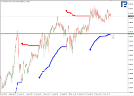 Murrey Math Lines 12 09 2019 Usdchf Gold Countingpips
