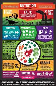 Whole Life Challenge Food Chart Nutrition Crossfit Thames Londons Best Crossfit Gym