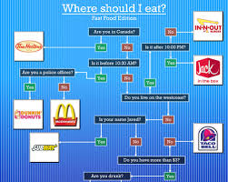 Flowchart Where Should I Eat Fast Food Edition Serious