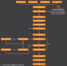 Itil Incident Management Process Flow Diagram Process Flow