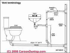 plumbing  bathroom and bathroom shower remodel on pinterestbathroom plumbing diagram