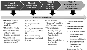 Strategic Planning Framework A Leadership Framework For Implementation Of An