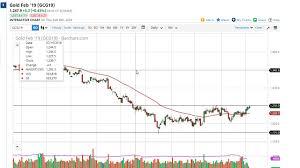 Gold Price Forecast Gold Markets Pressing Major Resistance