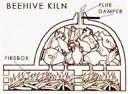 ancient pottery kiln. kilns - history and basic designs the beehive kiln was first constructed that ancient pottery