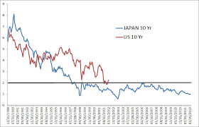 Us 10 Year Treasury Live Chart Stocks Vs Bonds The Japanese Argument Smarter Investing