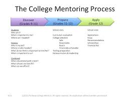 what we do for you mentors college the figure below presents the mentoring process in a bit more detail showing what the mentors help you in green and what each mentee does for