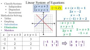 linear equations graphing method jennarocca