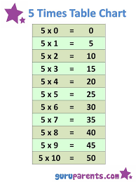 Best 25+ Times table chart ideas on Pinterest | Multiplication ...