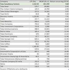 Tata Group Stocks 99 Of Tata Stocks Reel Under Pressure