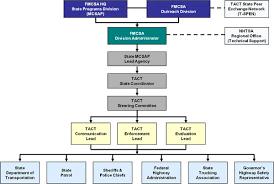 Tact Overview A High Visibility Enforcement Program