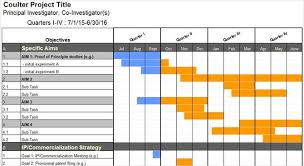 excel gannt chart need a gantt chart template for excel or powerpoint here are 10