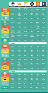 best blogging sites in compare platforms infographic best blogging sites compared