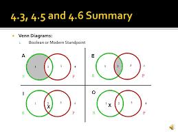 Boolean Venn Diagram Generator Venn Diagram Boolean Under Fontanacountryinn Com